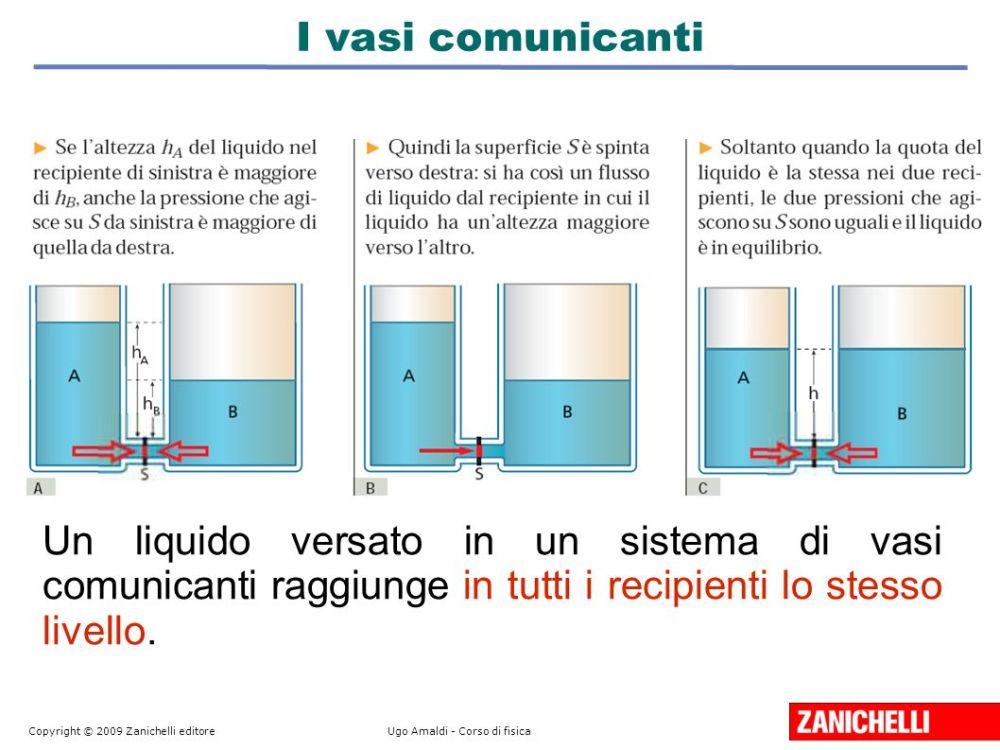 il teorema di Archimede i vasi comunicanti (1/2)